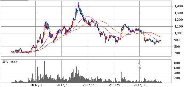 レントラックス株価