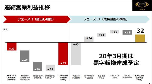 ライザップ2020年営業利益32億
